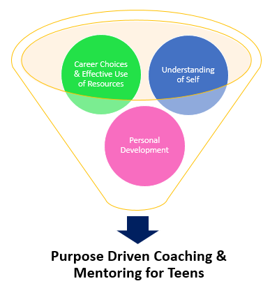 Pillars of Purpose Driven Coaching and Mentoring for Teens